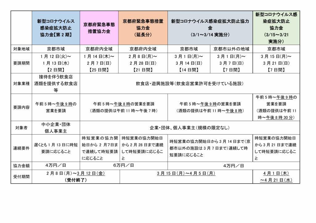 感染 者 府 京都 京都府内で新たに10人、感染経路不明5人 感染医師の患者も発熱|社会|地域のニュース|京都新聞
