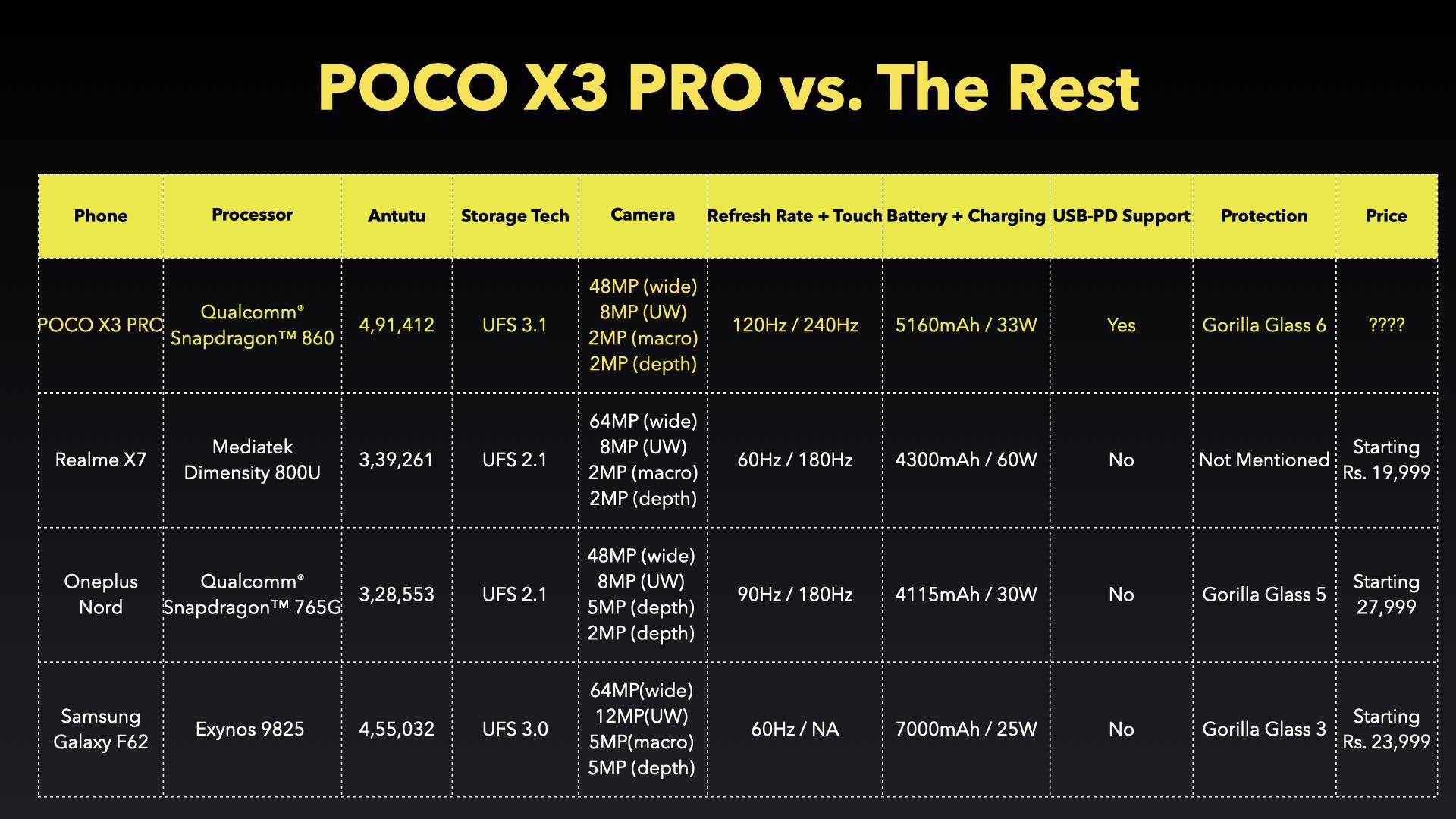Poco vs Competition