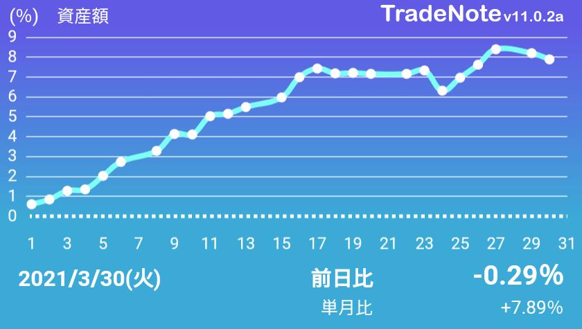 Shoei 株価