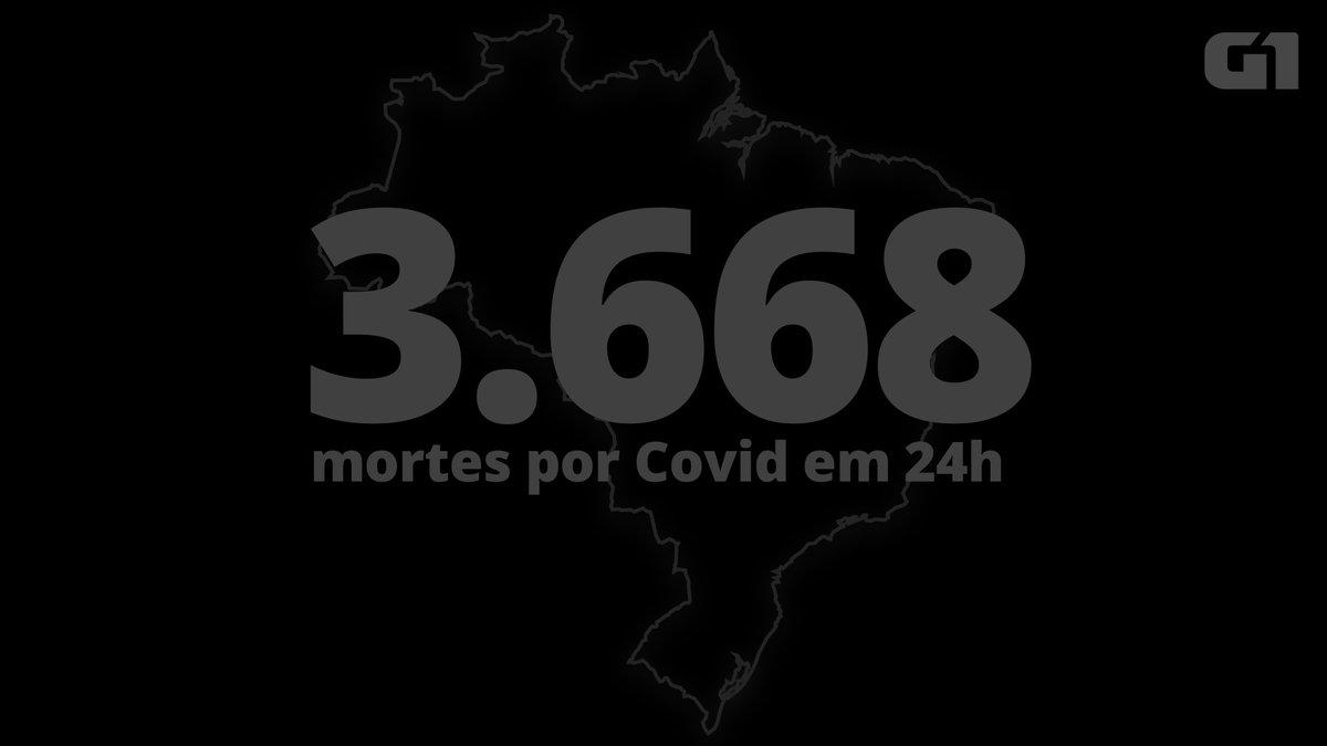 Brasil volta a bater pior marca com 3.668 mortes por Covid registradas em 24 horas https://t.co/wsFAbnzi9T #G1 https://t.co/qBy27A5CwD