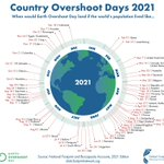 Image for the Tweet beginning: When would Earth overshoot day