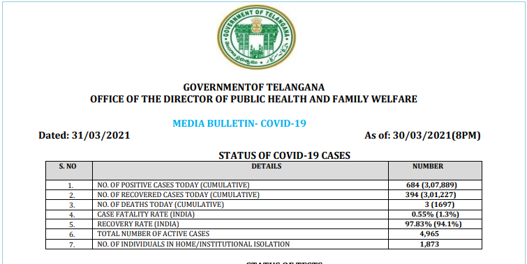 Telangana Coronavirus cases today