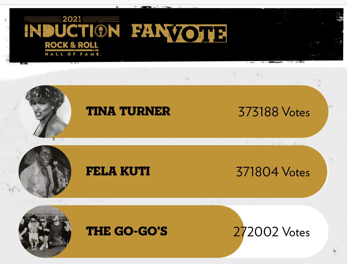 Shock!! Tina has overtaken Fela!!! How??? My people we cannot let this happen o!  Please start voting aggressively worldwide. We have the numbers. We can do this!!! https://t.co/vy5oq1pfCg https://t.co/4xuVXQiVhF