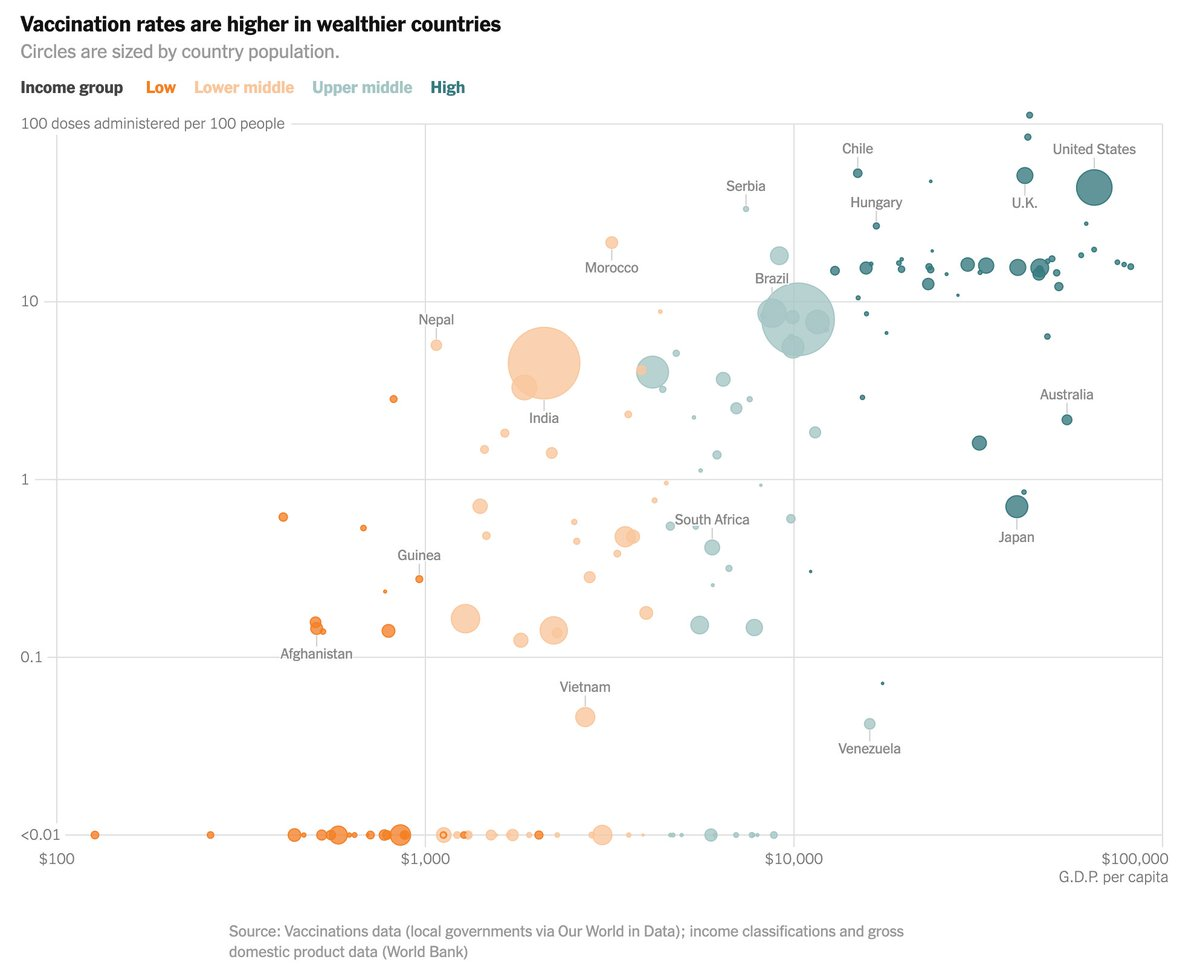 The result is that just 0.1% of vaccine doses have been administered in low income countries so far. https://t.co/VGHeJ6TTju