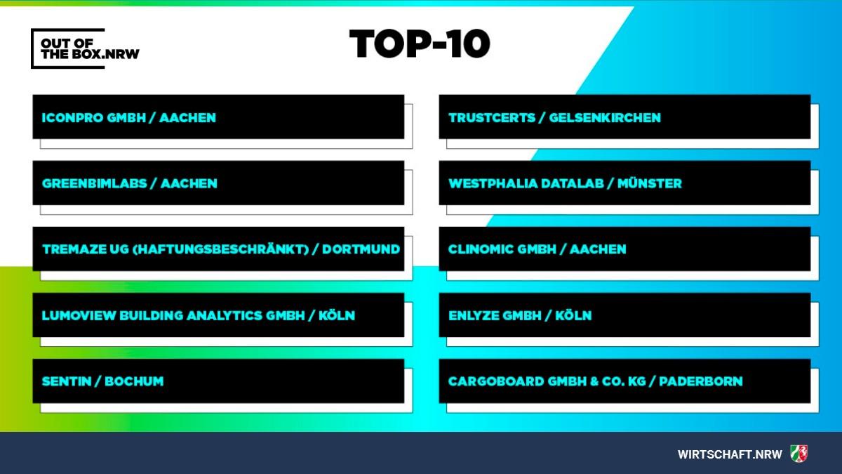 Die Finalisten für den #OOTBNRW-Wettbewerb stehen fest und es sind 4 Teams aus unserer #HUBcommunity dabei!  Glückwunsch & Good Luck for the finals to: @GREENbimlabs  @IconProGmbH @ClinomicAI  #Enlyze  https://t.co/xS3Itiam1E  #AachenDigital #DWNRW #StartupCityAachen https://t.co/EVI9SxkZ0d