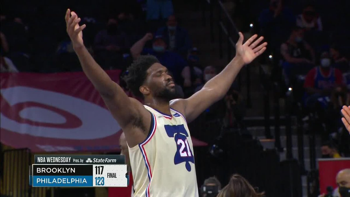 The Sixers hold off the Nets to take sole possession of first in the East!  Embiid finishes with 39 points and 13 boards 💪 https://t.co/acQlppJPLb