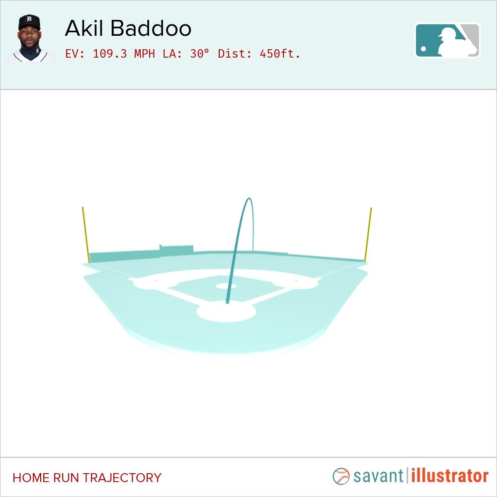 @SlangsOnSports's photo on Baddoo