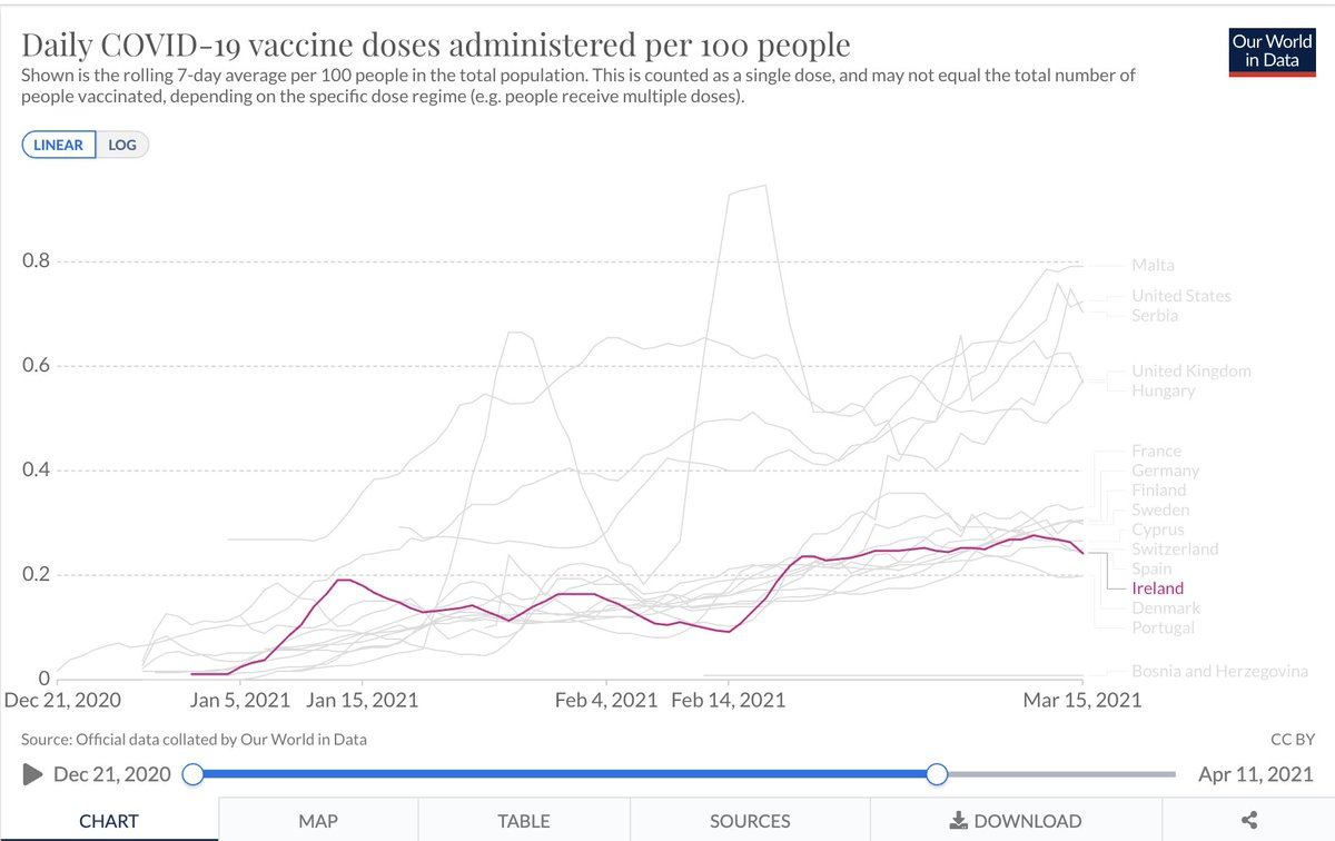 """Malta, sourcing SAME vaccines as Ireland, now vaccinate at a 300% higher rate per person than Ireland, per day; who """"ramped up"""" to be higher than US' fast rate. Meanwhile, Ireland blames supply for slow rollout. 3 times faster lockdown exit. Vaxx team & HSE is issue, not supply. https://t.co/xG6fTiNybB"""