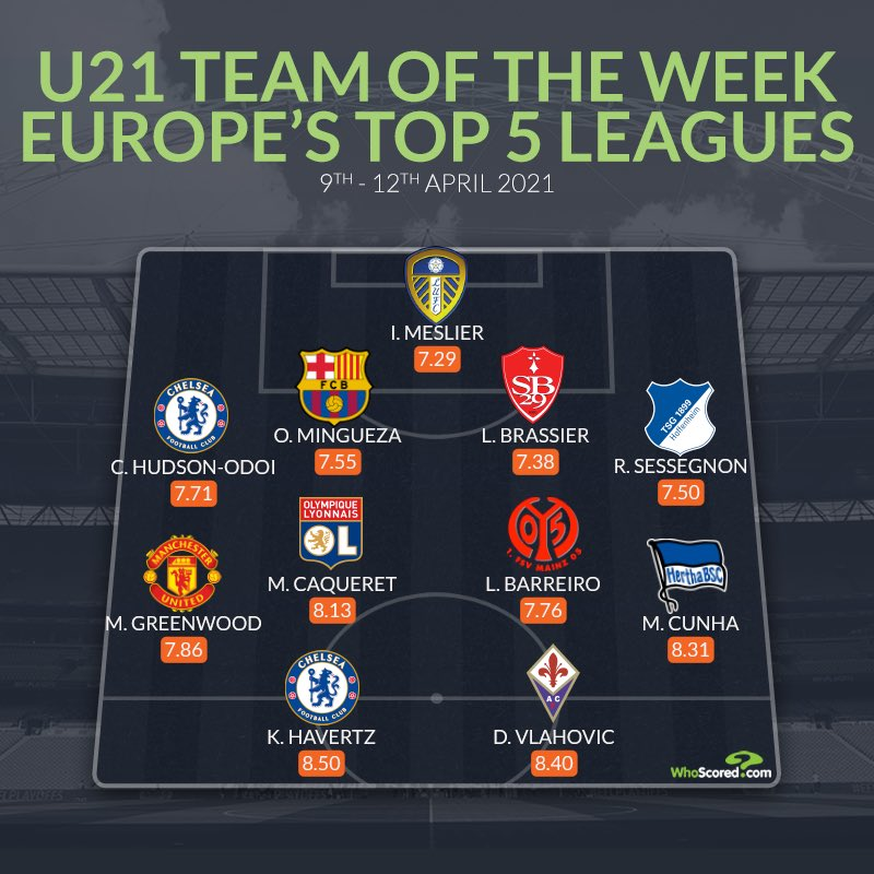 Mason Greenwood included in @WhoScored's U21 Team of the Week in Europe's top 5 leagues 👏 #mufc https://t.co/IdjcJPAChA