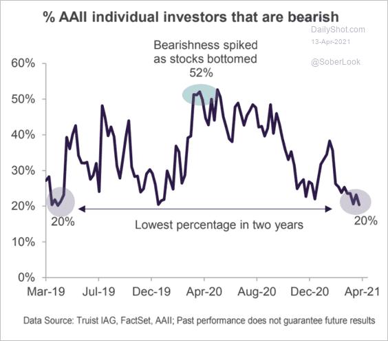 """Bearishness spiked as stocks bottomed."" Yup."