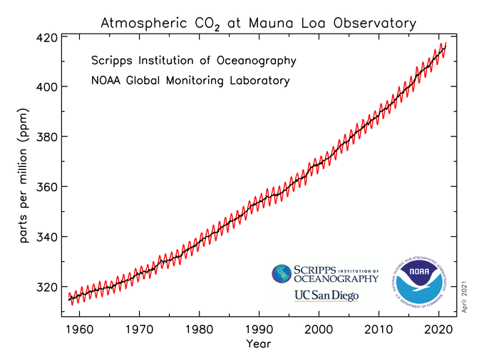 Atmospheric concentrations of #CO2 at the world's benchmark Mauna Loa observatory in Hawaii were 417.64 parts per million in March 2021, up from 414.74 ppm in March 2020. In April, they have briefly topped 420 ppm. #ClimateChange #ClimateAction https://t.co/DDCgoHjb2z