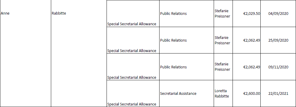 A breakdown of €674,000 in payments made through the Oireachtas' special secretarial allowance.  The latest documents from Right to Know:  https://t.co/q1GCIrjz8w https://t.co/GxvEB4tsVs