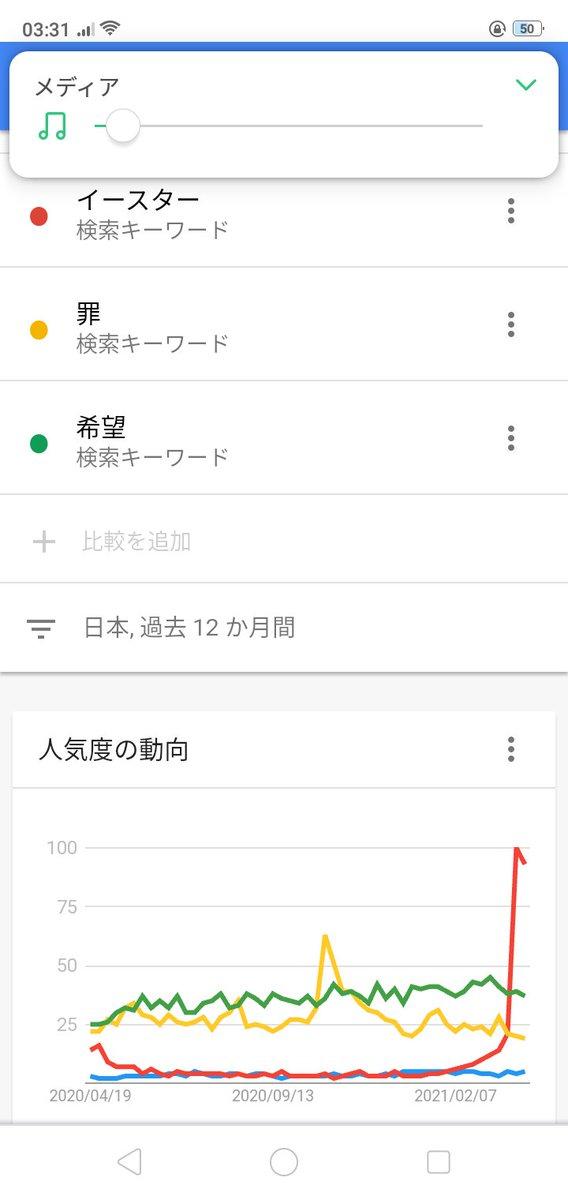 test ツイッターメディア - 検索のキーワードのトレンドを見てみた。青は十字架。赤イースター。黄色罪。緑希望。イースターは2月になって急上昇。希望は割と上の方。 https://t.co/igRCFvUcNQ