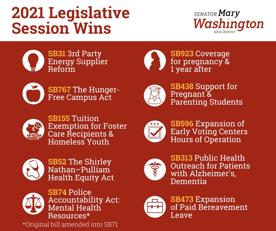 Great to work with you @StateSenMaryW as our lead sponsor on SB0438! We look forward to doing more next year to collect data on how many pregnant, expectant, and parenting students we lose in our public schools each year due discrimination leading to school dropout/push out. https://t.co/sxpemiiOde