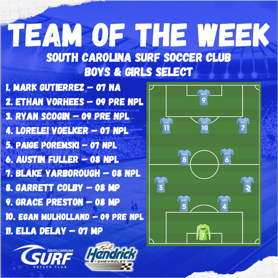 🗓 April 6th - April 12th TOTW - Sponsored by  Rick Hendrick Chevrolet Charleston🗓   🌊 SC Surf wants to congratulate all of our players for being selected in this weeks 'Team of the Week'.  #TOTW #southcarolinasurfsoccer #bestofthebest #playerdevelopment #rickhendrickchevrolet