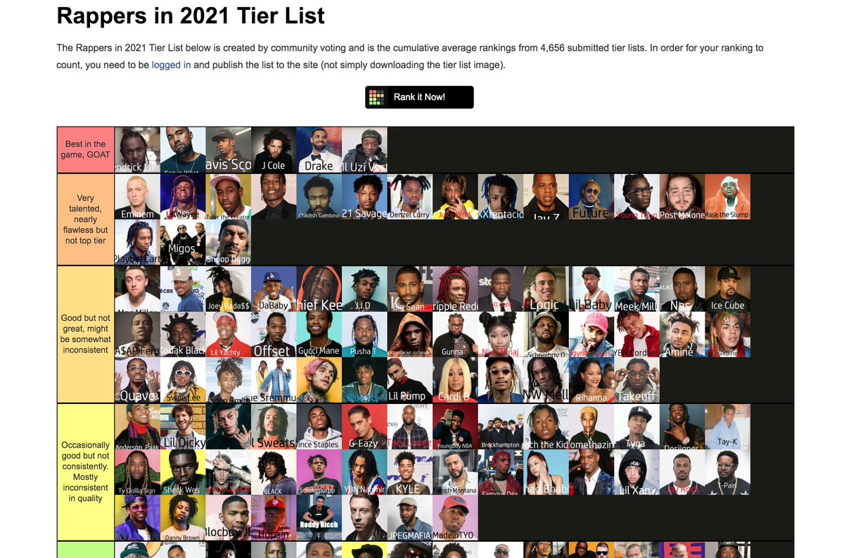 ** The Official Rap Tier List **  Using the data from 4,600+ user tier lists, we have created the official community rankings rap tier list.  Full list here: https://t.co/vBZFG6qWIL https://t.co/8Fa65ZhSGU