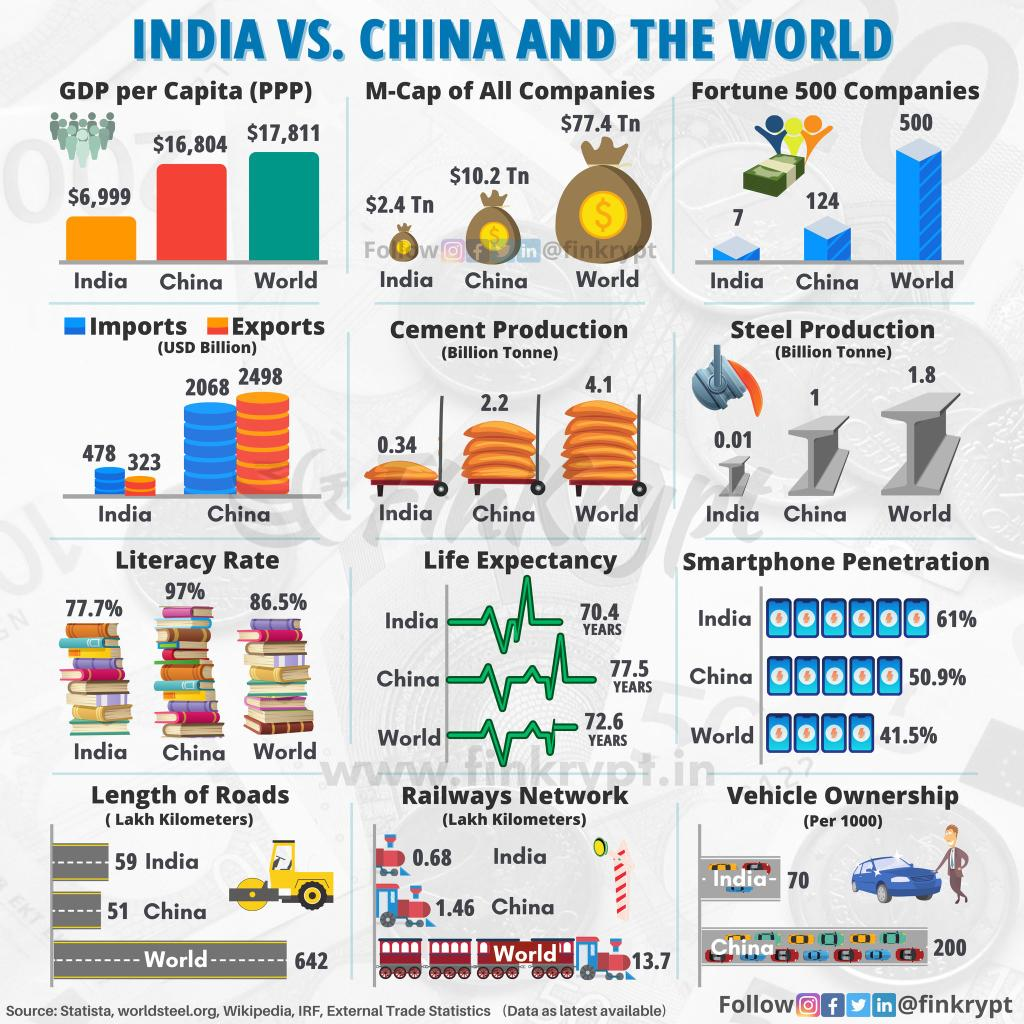 Can we be the next superpower and global leader? Yes, we have potential but lot of road to cover.  We look at some important parameters where we stand in world and vis-a-vis China.  #india #china #finance #world #economy #pandemic #COVID19 #ipl