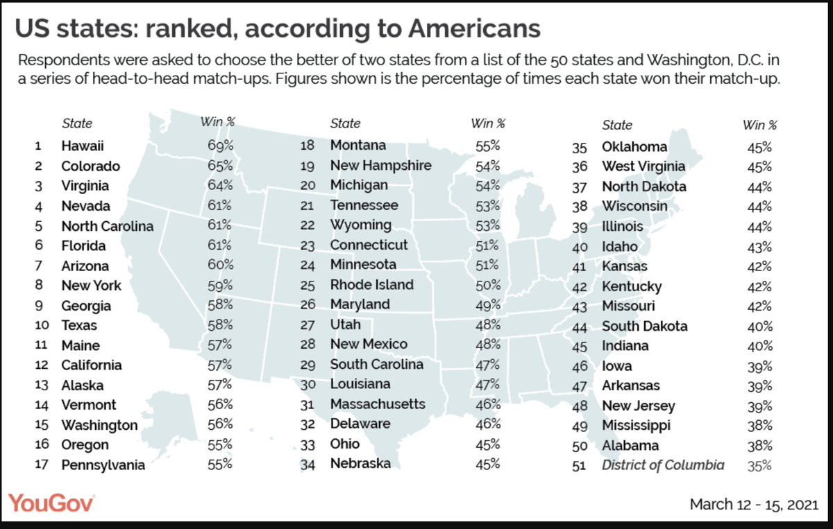 Here's how Americans rank the 50 states, per YouGov.  https://t.co/PRKFDASEJa https://t.co/9RPQUZS5zy