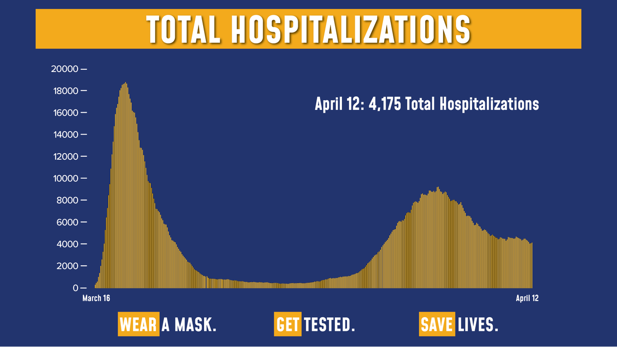Todays update on the numbers: Total COVID hospitalizations are at 4,175. Of the 128,912 tests reported yesterday, 5,029 were positive (3.90% of total). Sadly, there were 58 fatalities.