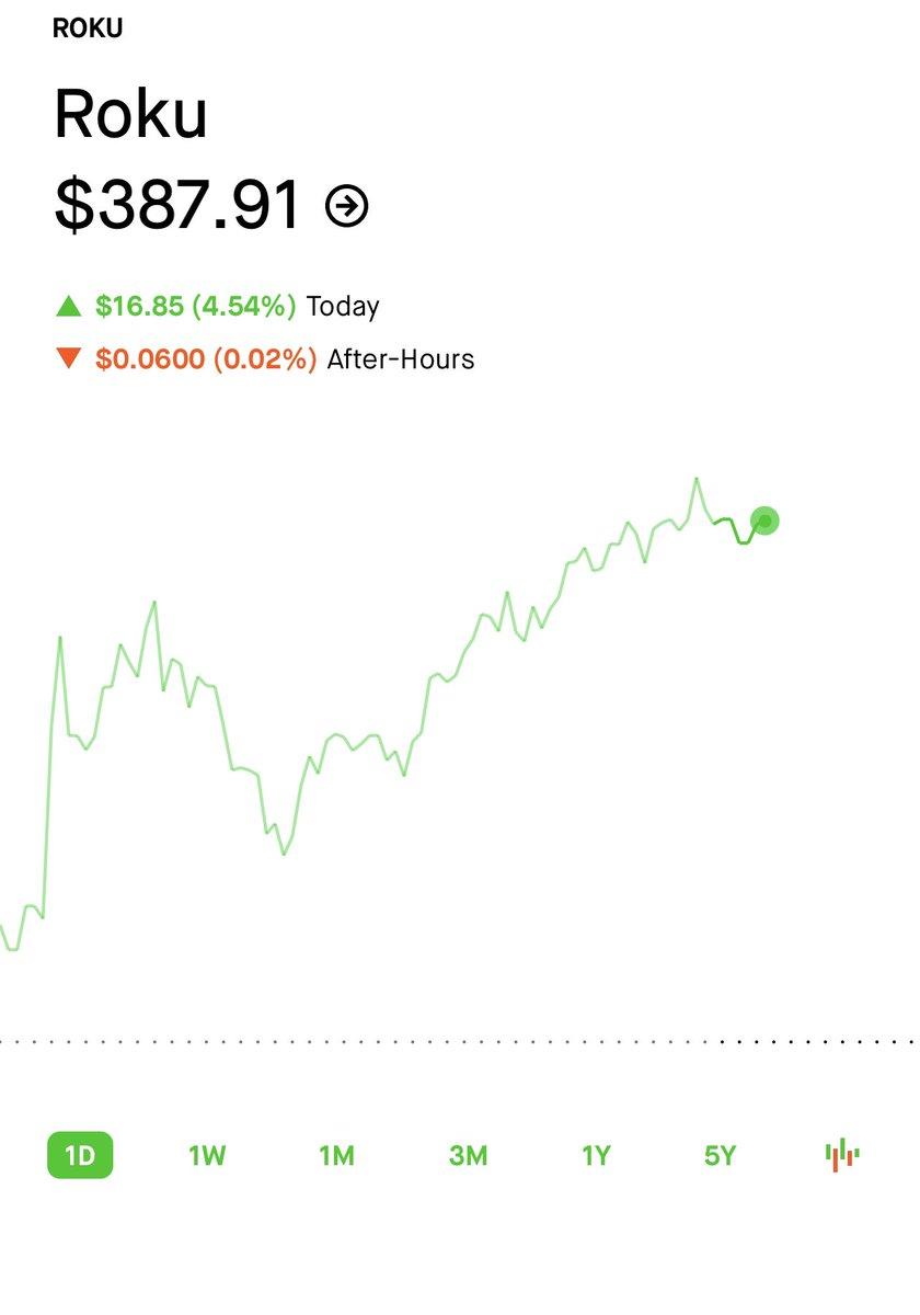Update: $Roku $387   26% return so far https://t.co/8lGzFjdskv