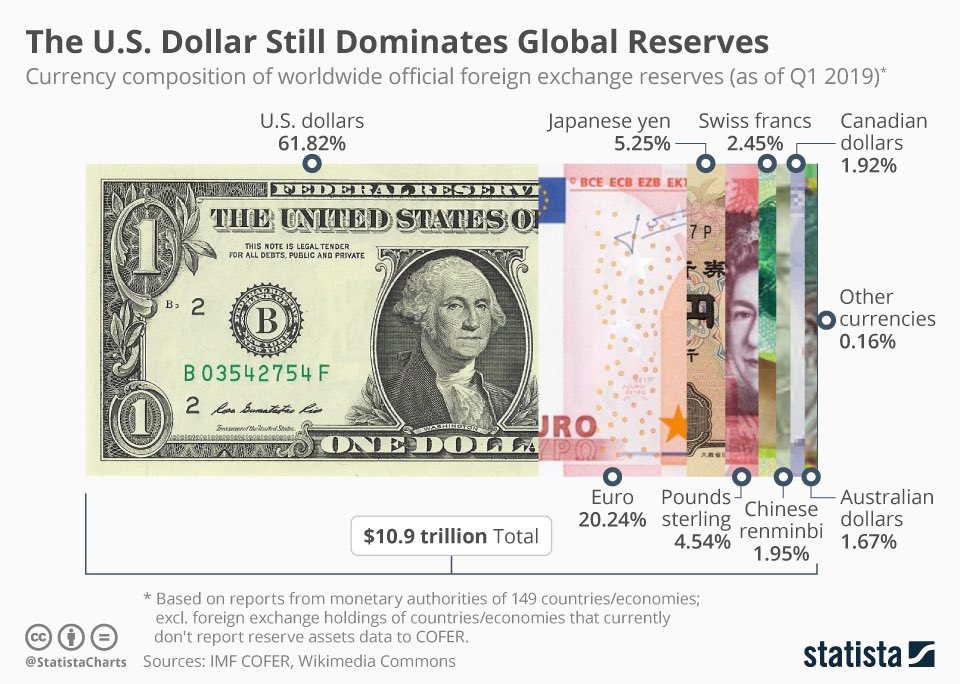#Democrats will guard against improper application of economic & financial sanctions that incentivize foreign businesses to bypass our financial system,corrode power of sanctions, undercut potential of diplomacy &threaten key role of the US dollar as world's reserve currency.9/9