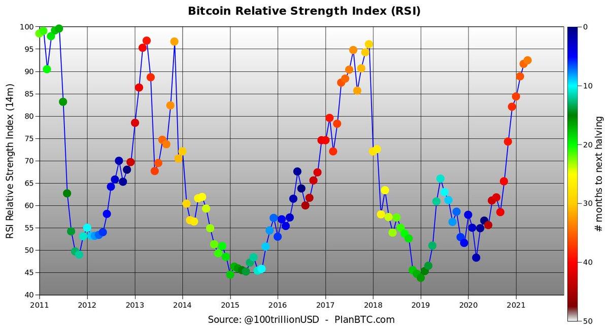 Savaitinė bitcoin diagrama. Bitkoinai kaina.
