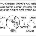 Image for the Tweet beginning: Solar System Cartogram   (Credit: xkcd)