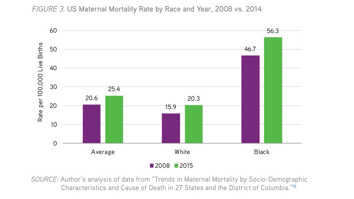 📊from our 2019 analysis examining the increase in maternal mortality rates in the United States between 2011 and 2015: https://t.co/qSCu1dYLtQ https://t.co/GqopRPXGxa