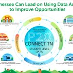 Image for the Tweet beginning: Tennessee has linked data from