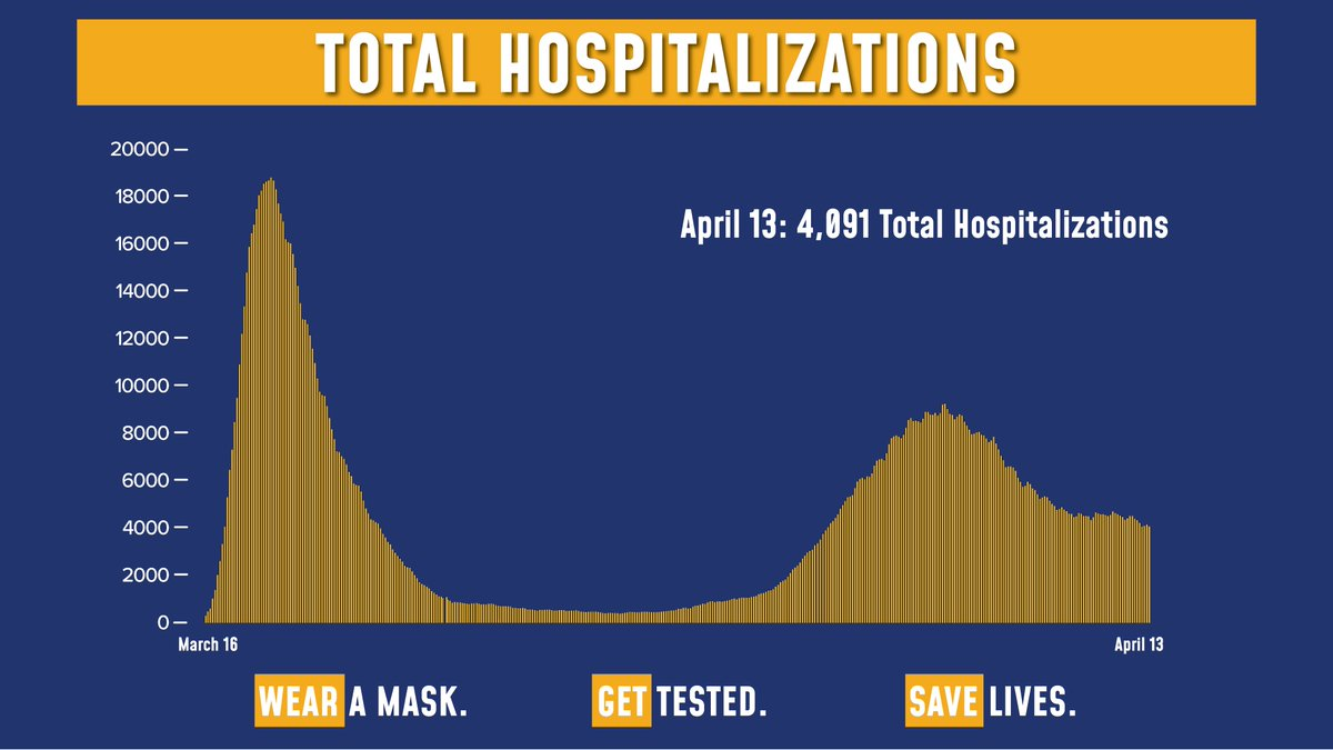 Todays update on the numbers: Total COVID hospitalizations are at 4,091. Of the 208,163 tests reported yesterday, 6,192 were positive (2.97% of total). Sadly, there were 43 fatalities.