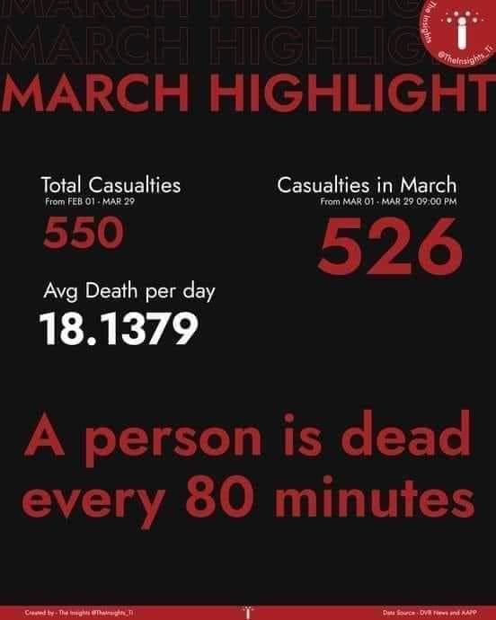 @Reuters A person is dead in every 80 minutes in Myanmar.  Violently crackdown on protest  🚨Massacre & torture getting worse  @clarissaward & @CNN  #InternetShutdowns  #WhatsHappeningInMyanmar  #Apr8Coup  #WeNeedR2PInMyanmar https://t.co/4jDynRV011