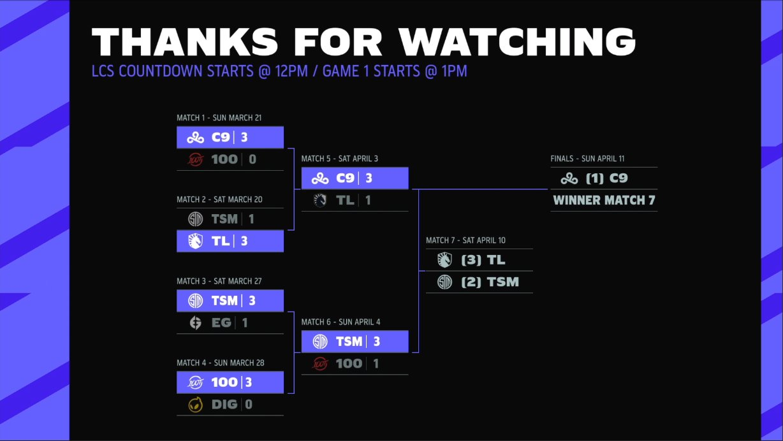 LCS Countdown starts @ 12PM / Game 1 Starts @ 1PM  Match 7 - Sat. April 10 Team Liquid vs. TSM  Finals - Sun April 11 Cloud 9 vs. Winner Match 7