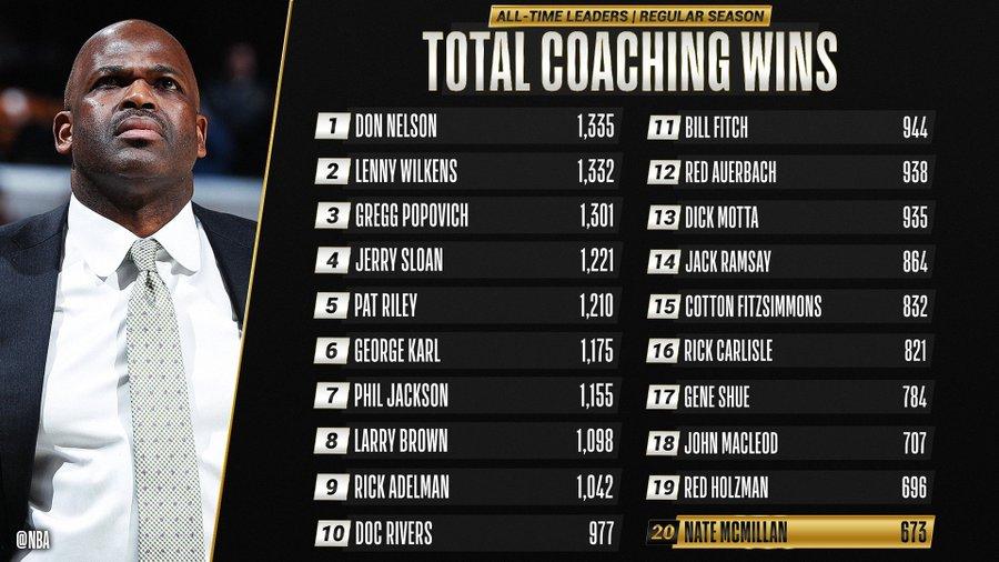 Нэйт Макмиллан поднялся на 20-е место по победам в НБА среди тренеров