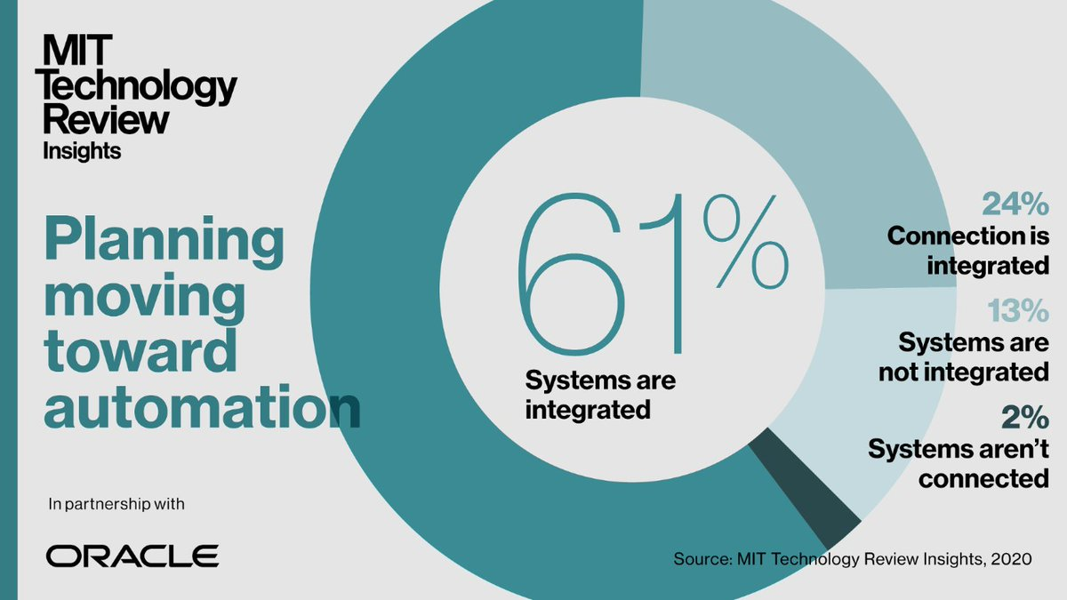 techreview: [SPONSORED] New research: 58% of organizations employ AI and machine learning in their business planning systems and processes. Learn more: . (With @Oracle)