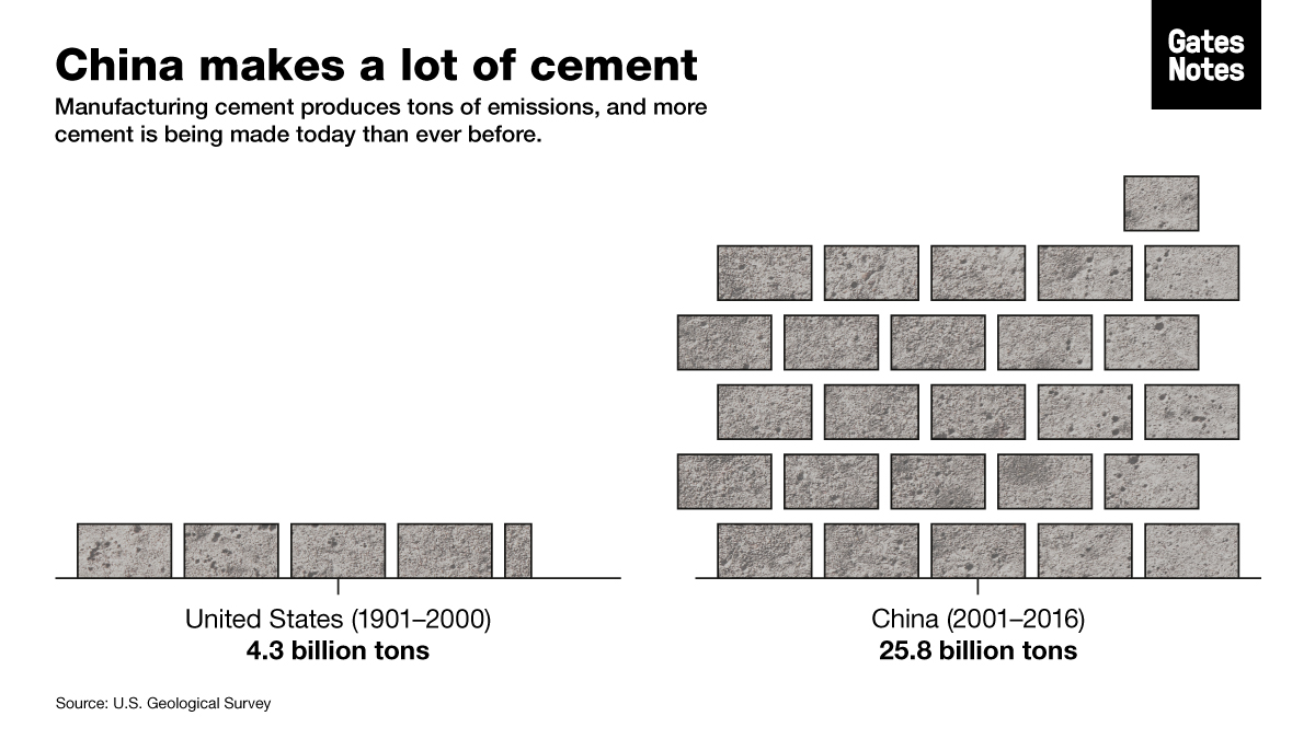 The amount of cement China has consumed is a staggering statistic and reminder of how much emissions have grown in low- and middle-income countries. (Minecraft concrete doesn't count, though server farms are responsible for a lot of emissions.)
