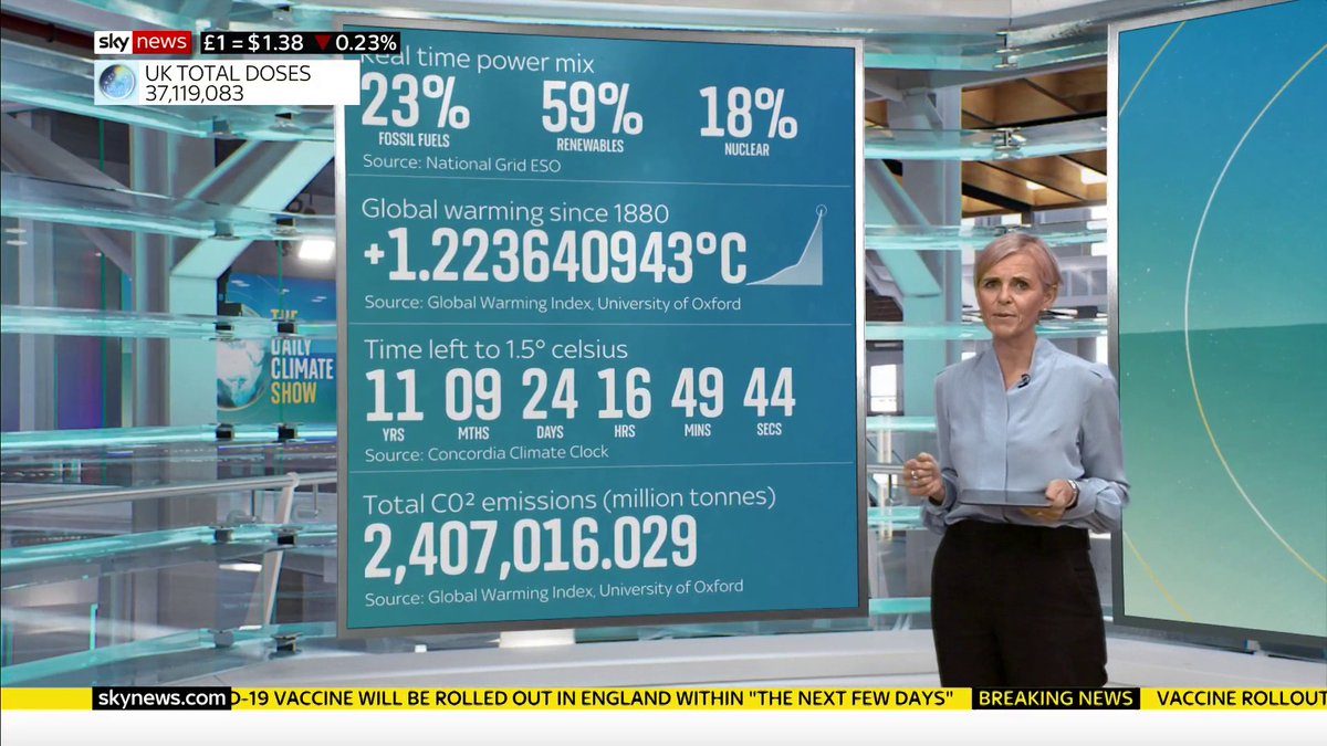 #COP26 Principal Partners @SkyNews and @nationalgriduk, are working together on the #DailyClimateShow to help explain what is powering Britain 🇬🇧  #TogetherForOurPlanet 🌍