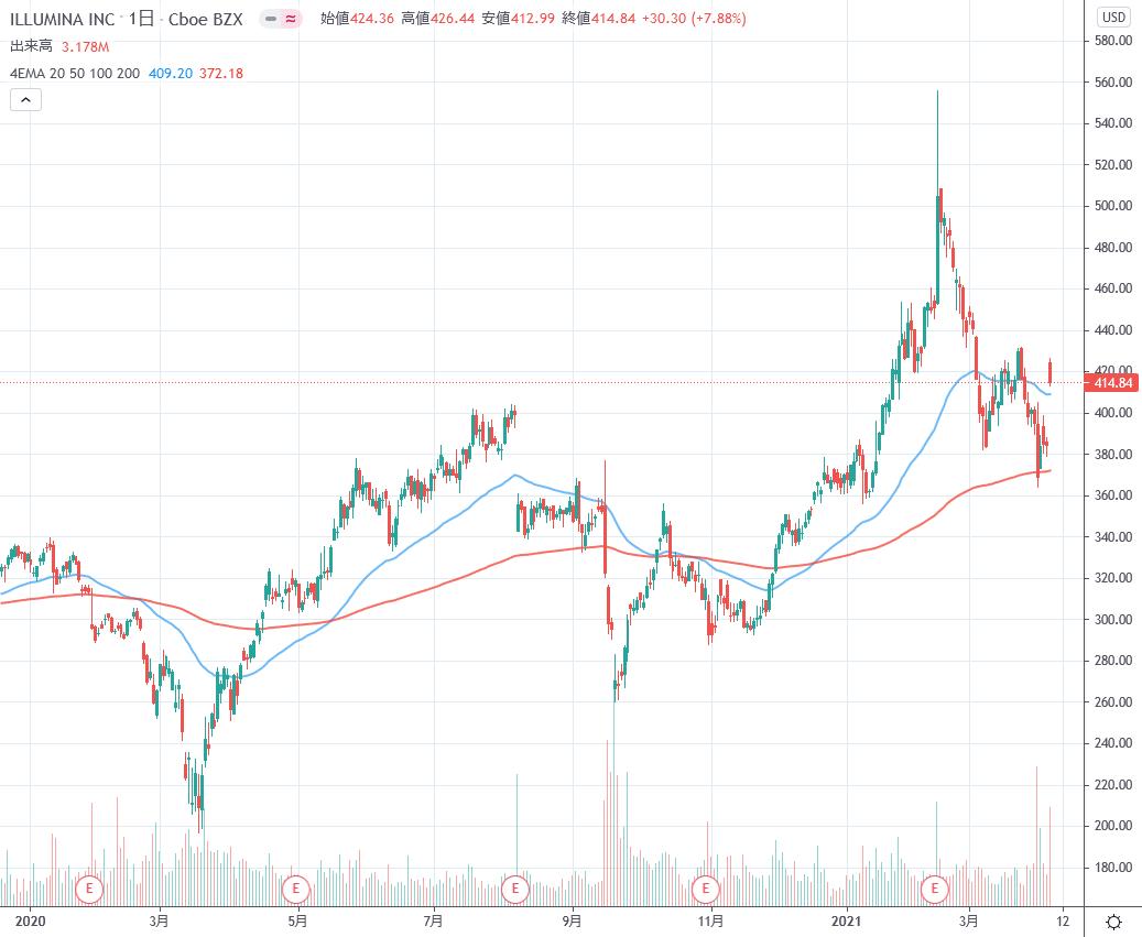 株価 ザイリンクス の 半導体のAMD株が4%安―ザイリンクス買収を発表、決算が市場予想上回るも売り