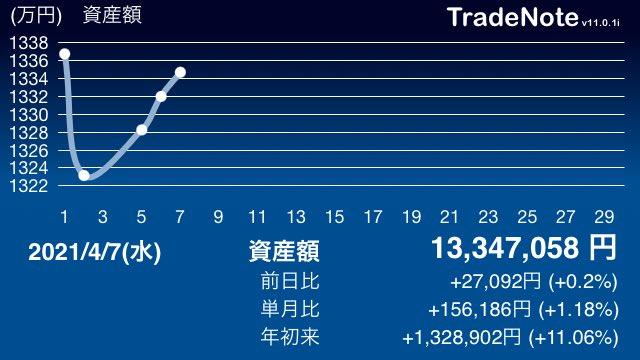 アキレス 株価