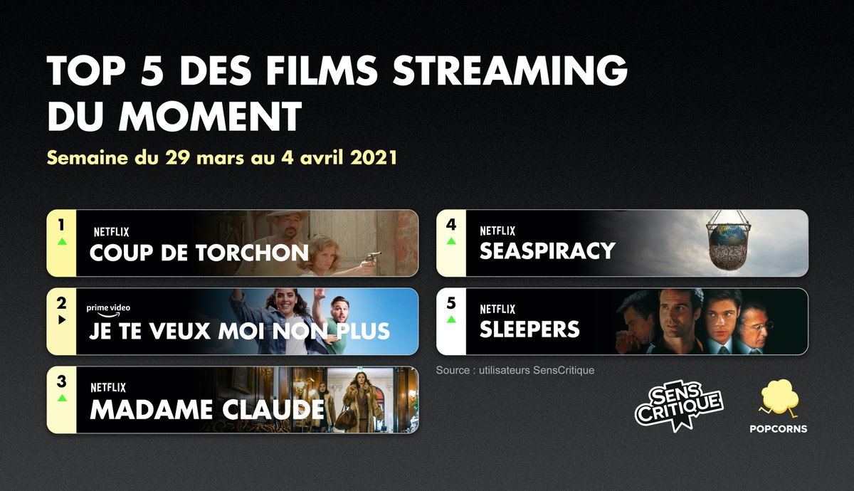 Cette semaine, nous retrouvons un Top 5 avec 2 nouveautés françaises : Je te veux, moi non plus disponible sur @PrimeVideoFR et Madame Claude sur @NetflixFR Coup de Torchon de Bertrand Tavernier arrive en 1ère position, et Sleepers ferme le classement.