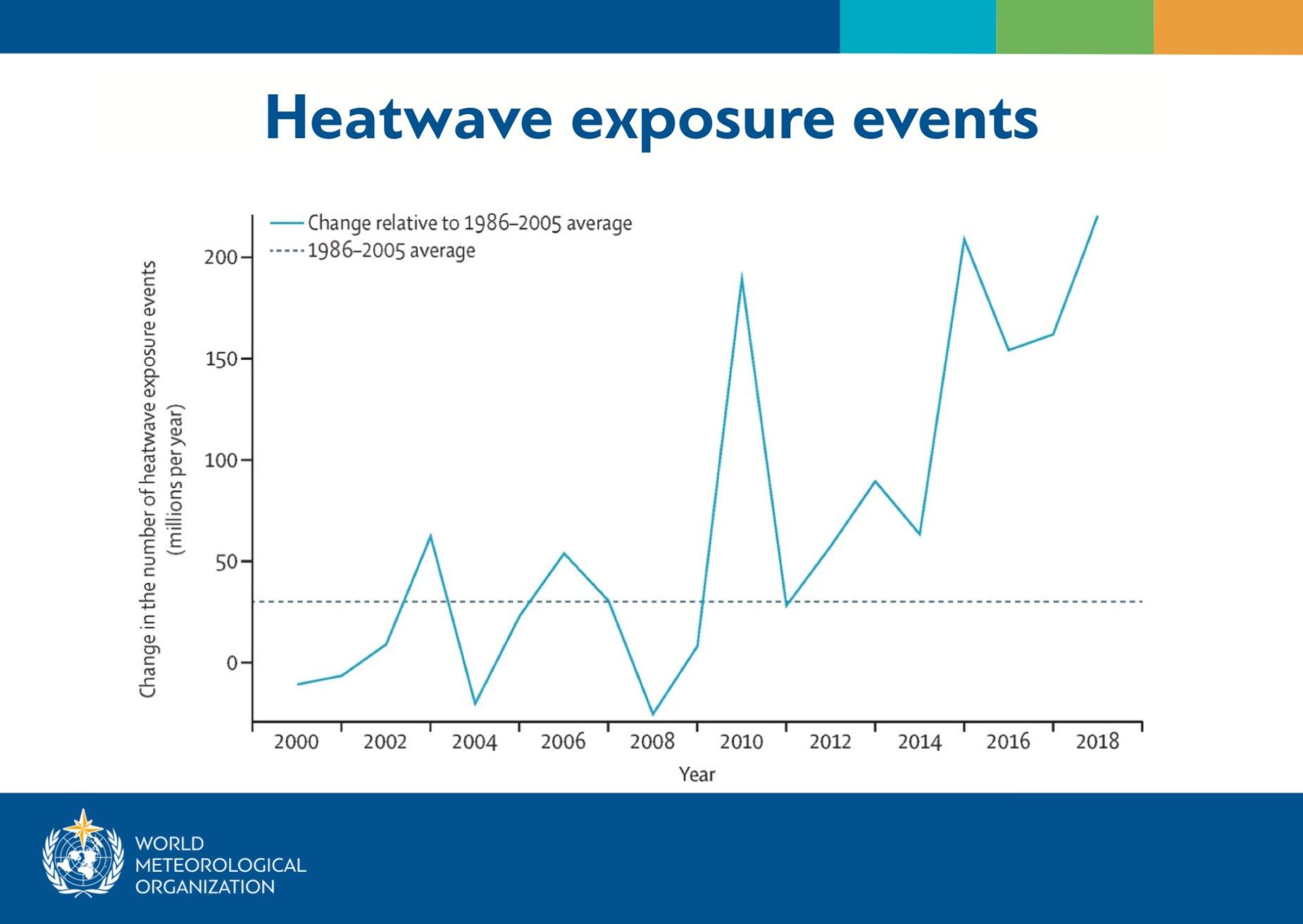 As mudanças climáticas estão intensificado os eventos climáticos extremos, como as ondas de calor