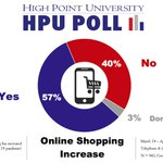 #hpupoll says that majority (57%) of North Carolinians have increased their online shopping during COVID-19 pandemic.  Full memo with methods here: https://t.co/UvMJKjpEmg