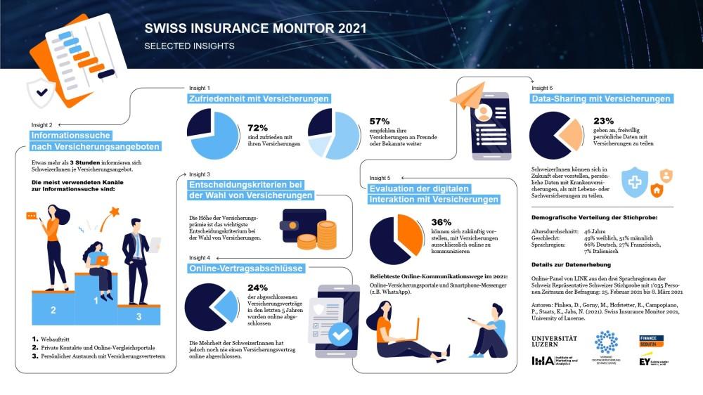 #Digitalisierung & #Trends im Versicherungsmarkt: Was beschäftigt Schweizer Versicherungskunden eigentlich? Antworten liefert der Swiss Insurance Monitor. Initiiert durch @FS24_ch @EYnews @UniLuzern & VDVS @ringier_ag @diemobiliar https://t.co/DTvFeRDK92 https://t.co/N61lXpcjs1