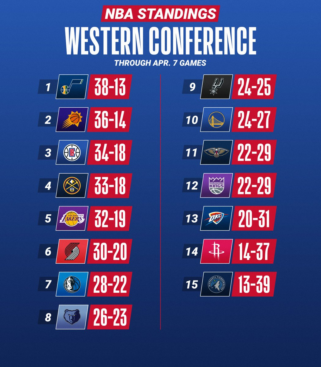 The @Suns and @nuggets reach 7 straight wins!  ➡️ Teams ranked 7-10 will participate in the NBA Play-In Tournament after the regular season (May 18-21) to secure the final two spots in the Playoffs for each conference. https://t.co/Oo4SyODS4l