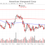 Image for the Tweet beginning: $AVD was analyzed by 1