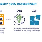 Image for the Tweet beginning: The Project Connect Equity Tool