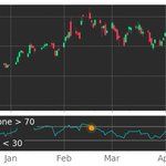 Image for the Tweet beginning: $AOSL in Downtrend: RSI indicator