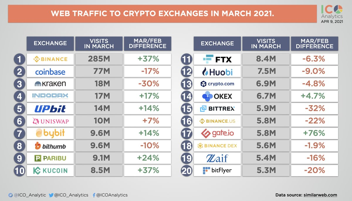 top crypto exchanges 2021)