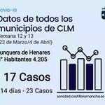 Image for the Tweet beginning: 🔊Sanidad Notifica 17 casos de