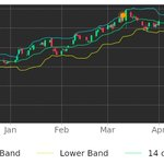 Image for the Tweet beginning: $AVD in Downtrend: its price