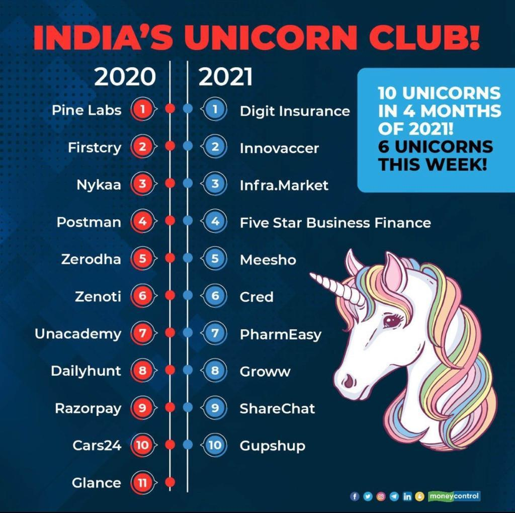 India's Unicorn Club #unicorn #india #club #finance #unlisted #listed #shares #stockmarket #postman #cred #meesho #fivestarBusiness #stock #market #armssecurities https://t.co/wuT1rFVZVP https://t.co/OiA9iX6tmF